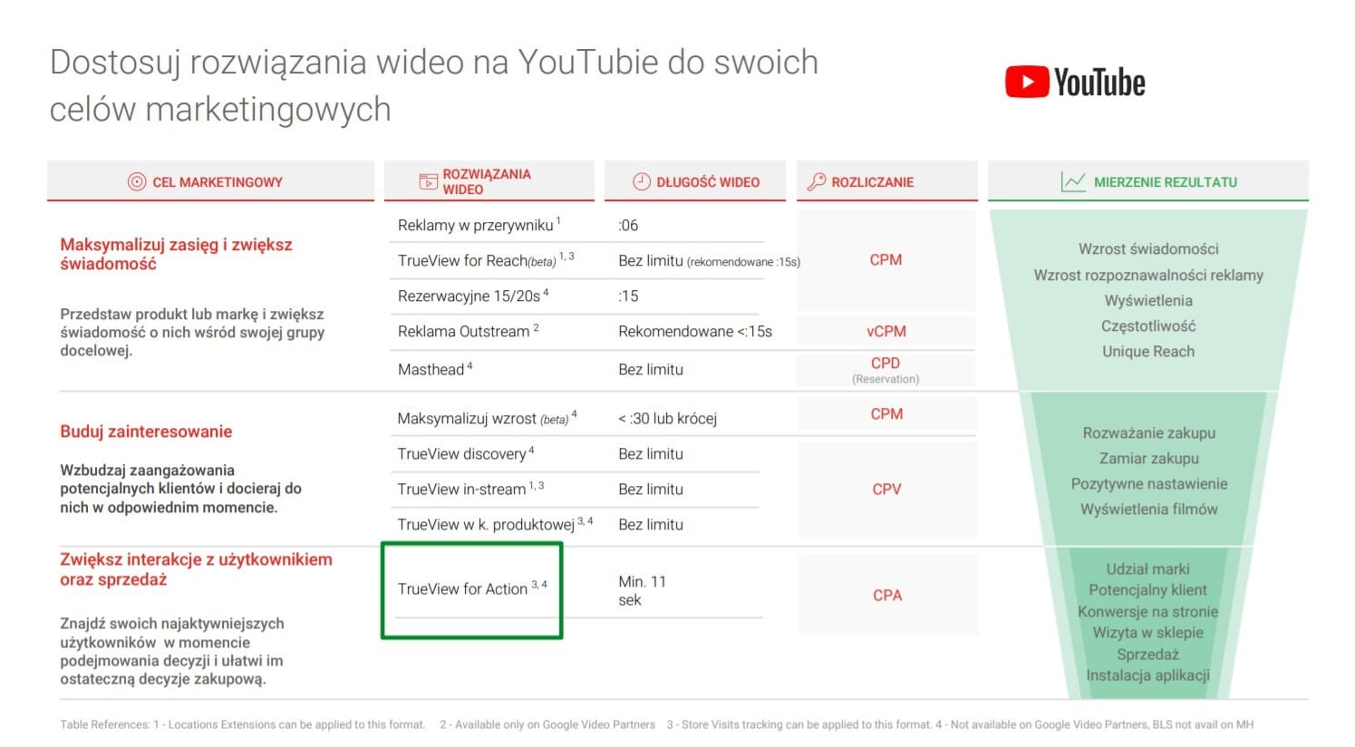 YouTube For Action