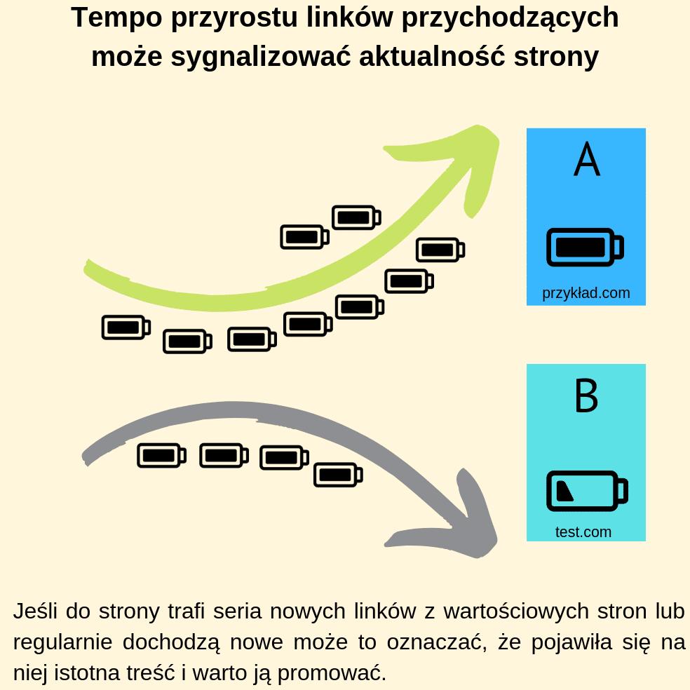 Tempo przyrostu linków przychodzących może sygnalizować aktualność strony