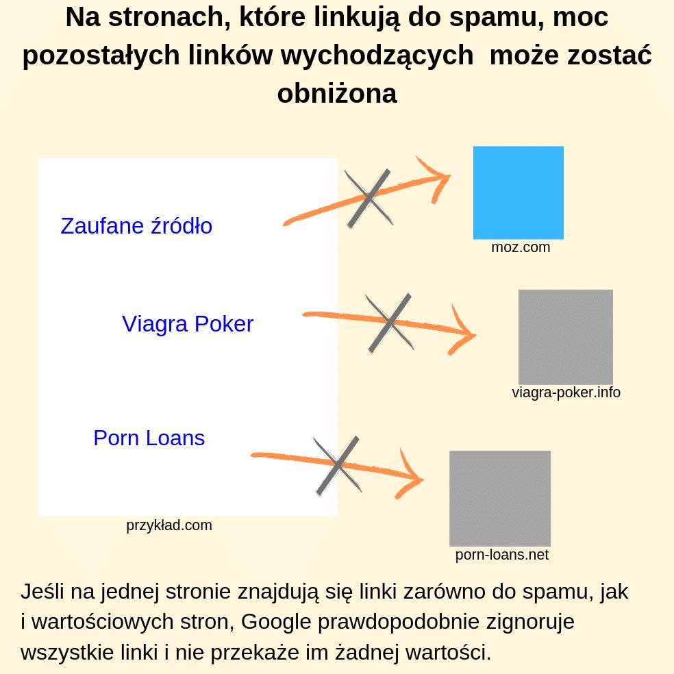 Na stronach, które linkują do spamu, moc pozostałych linków wychodzących może zostać obniżona