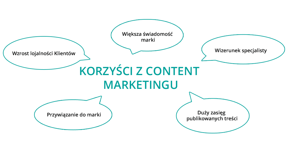 content marketing - infografika zawierająca korzyści