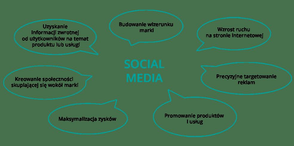 infografika przedstawiająca korzyści płynące z obecności w social mediach