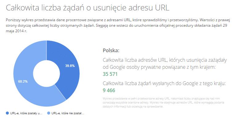 liczba żądań o usunięcie Polska