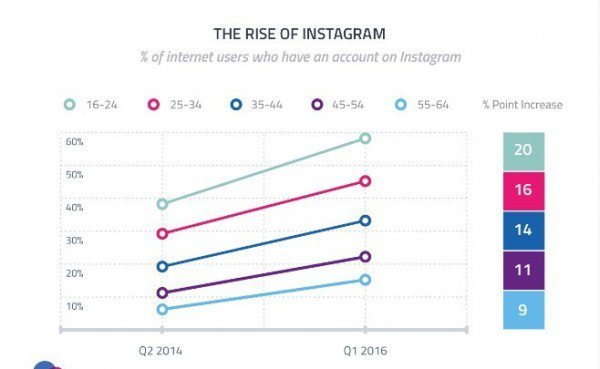 rise of instagram