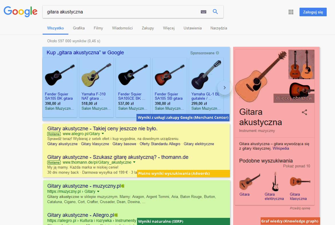 Podział wyników wyszukiwania w Google