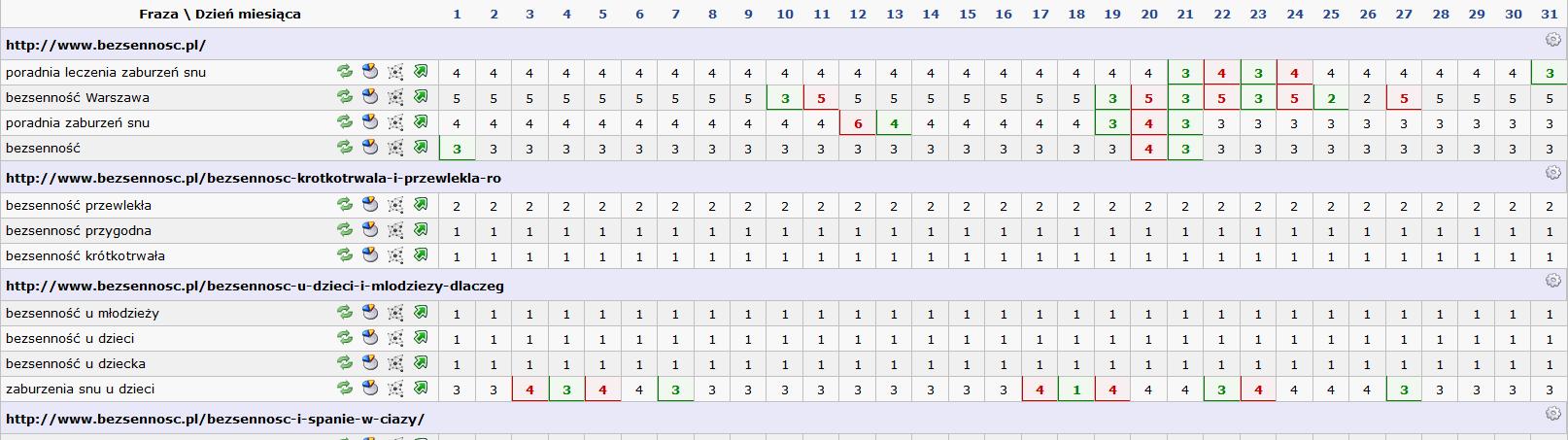 Wykres pozycji dla domeny bezsennosc.pl