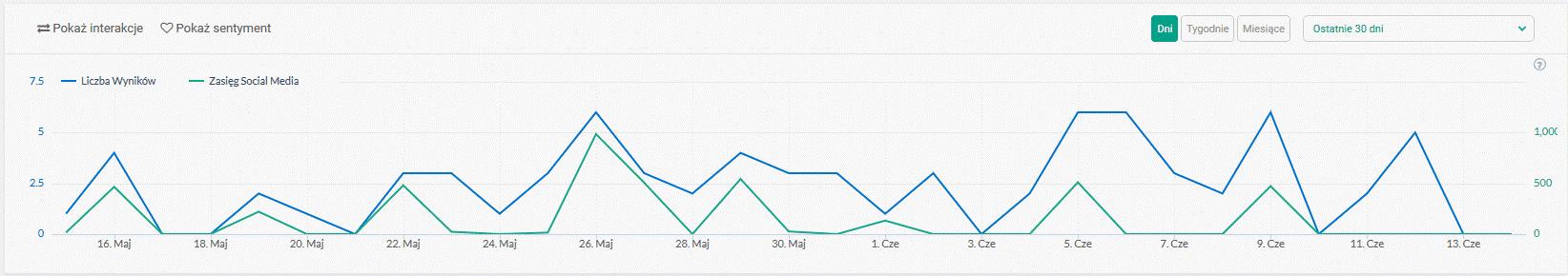Monitorowanie popularności brandu dzięki narzędziu Brand24