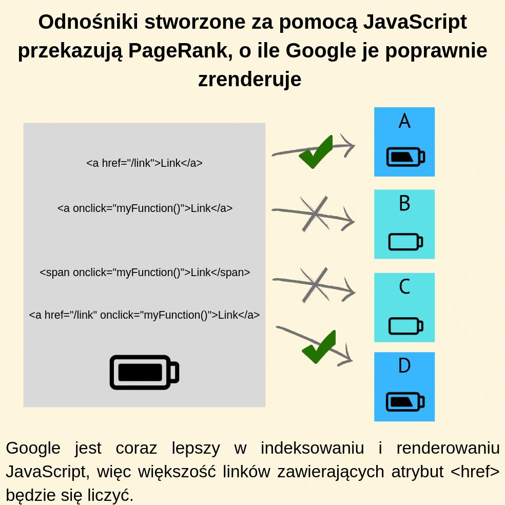 Odnośniki stworzone za pomocą JavaScript przekazują PageRank, o ile Google je poprawnie zrenderuje