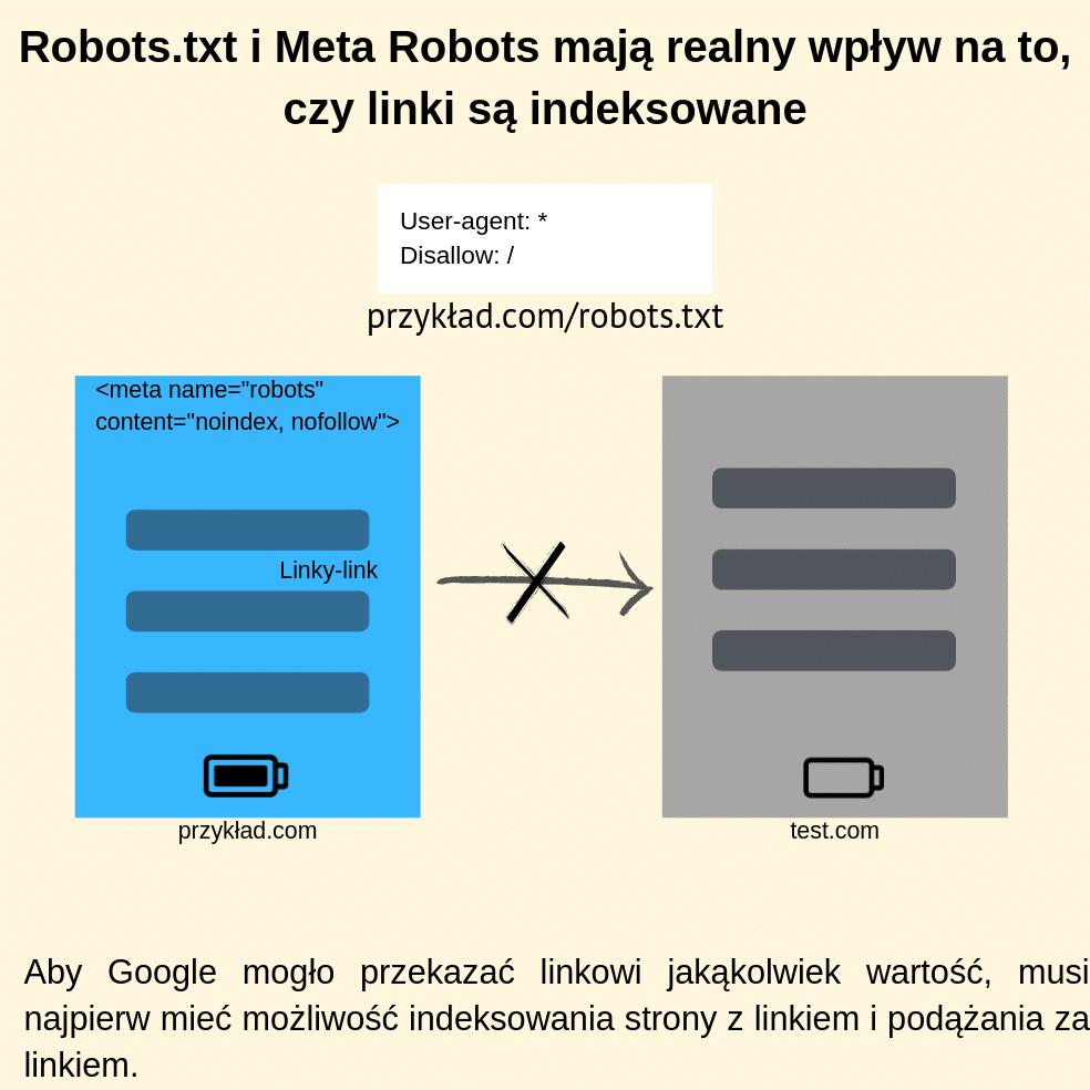 Robots.txt i Meta Robots mają realny wpływ na to, czy linki są indeksowane
