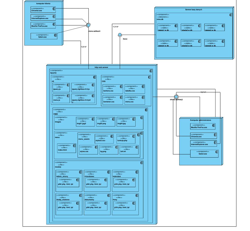 diagram wdrożenia