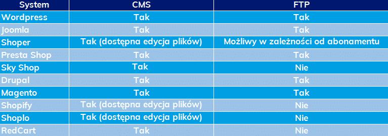 Zestawienie najpopularniejszych systemów CMS