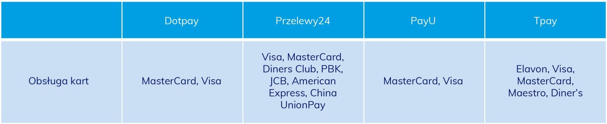 Obsługa kart płatniczych