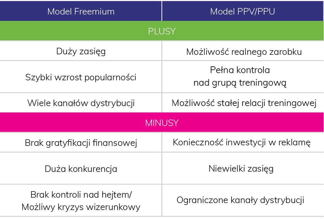 różnice w modelach Freemium i Pay per View