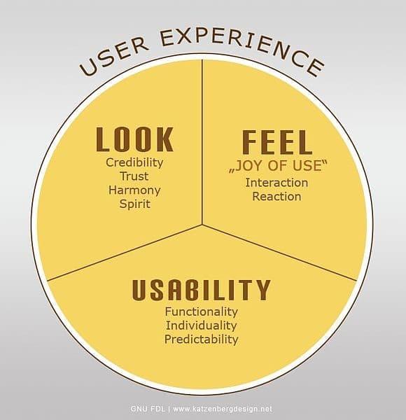 zasady UX