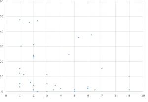 wykres konwersji