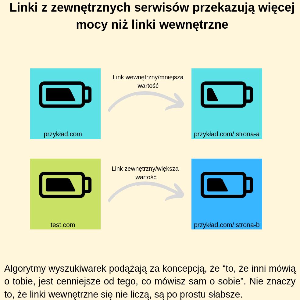 Linki z zewnętrznych serwisów przekazują więcej mocy niż linki wewnętrzne