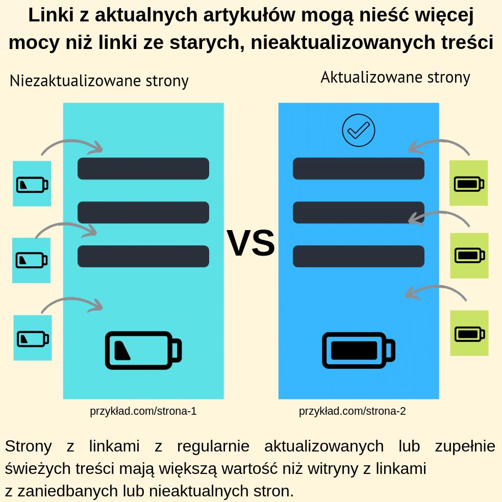 Linki z aktualnych artykułów mogą nieść więcej mocy niż linki ze starych, nieaktualizowanych treści