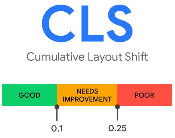 CLS ocenia stabilność wizualną strony.