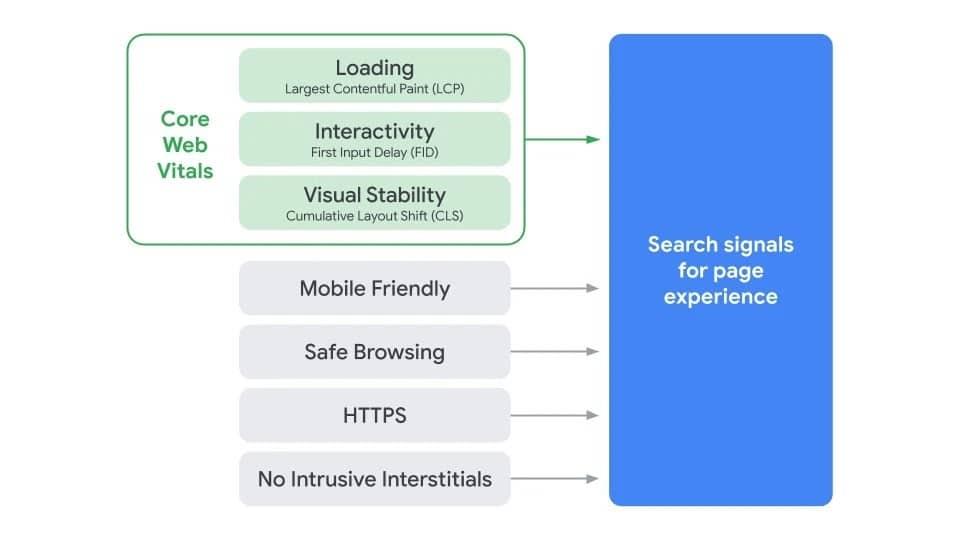 Zestaw narzędzi analitycznych Core Web Vitals