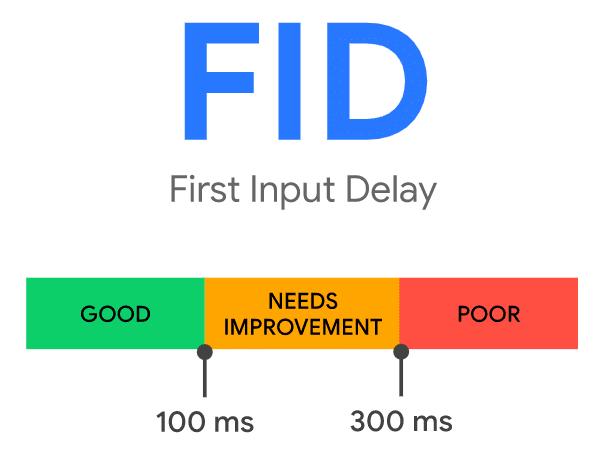 FID określa czas, po którym strona reaguje na podjętą interakcję