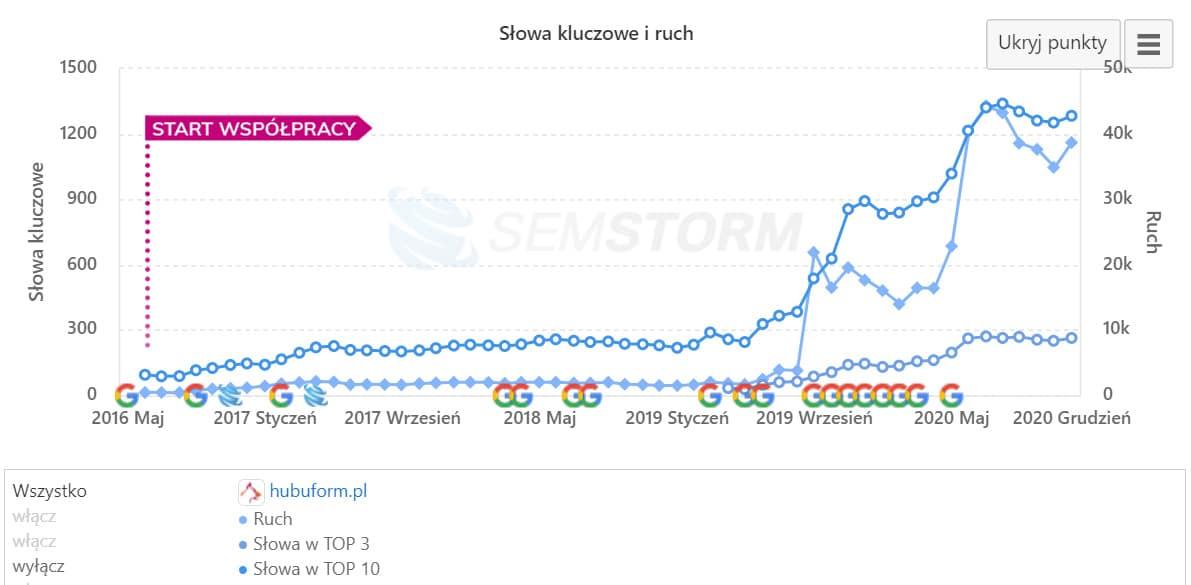 Wykres widoczności sklepu hubuform.pl