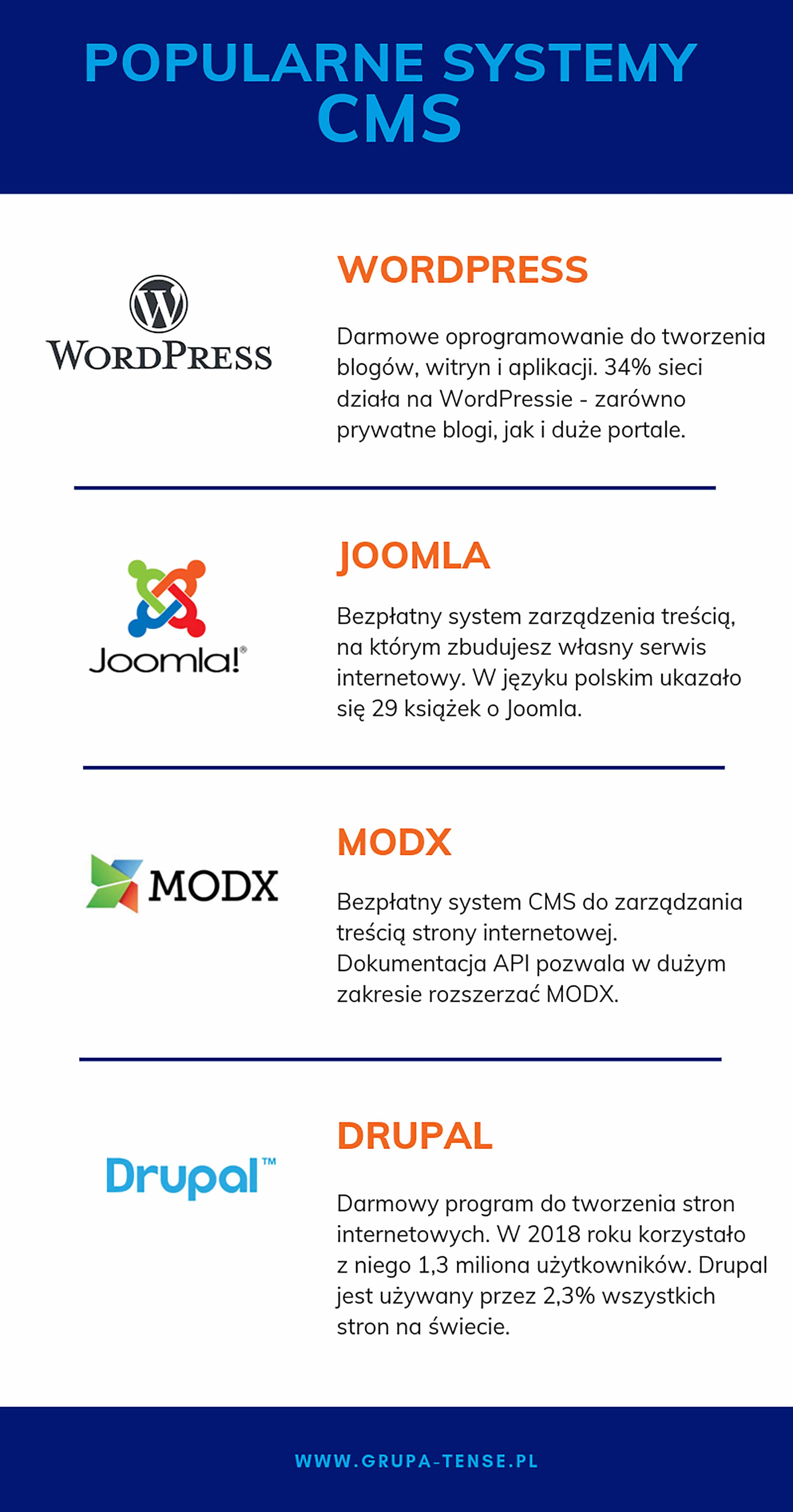 popularne systemy CMS