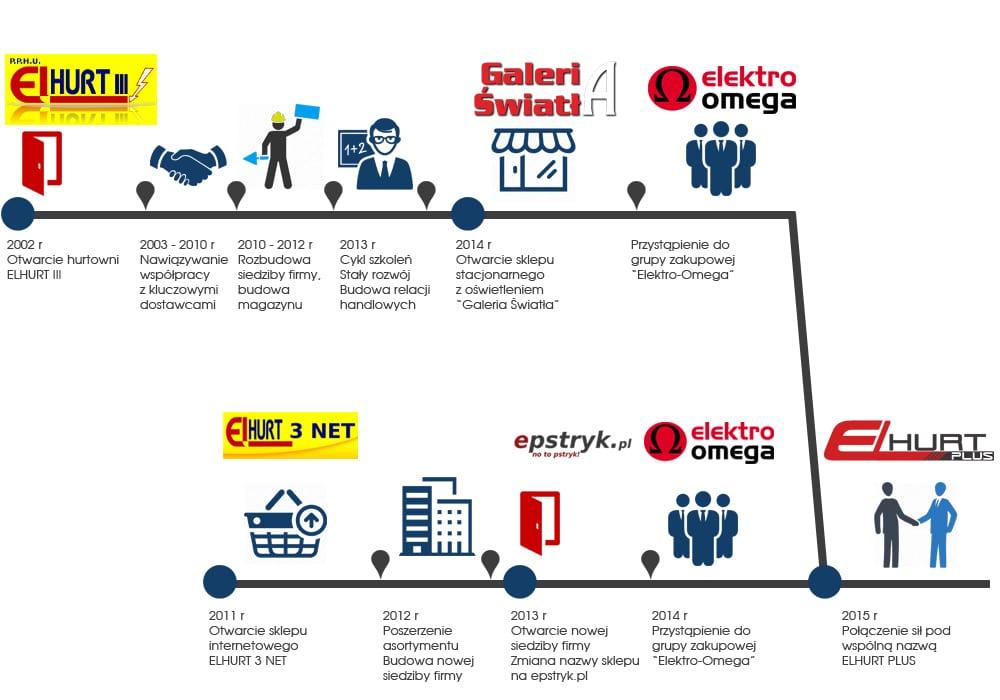 infografika oś czasu