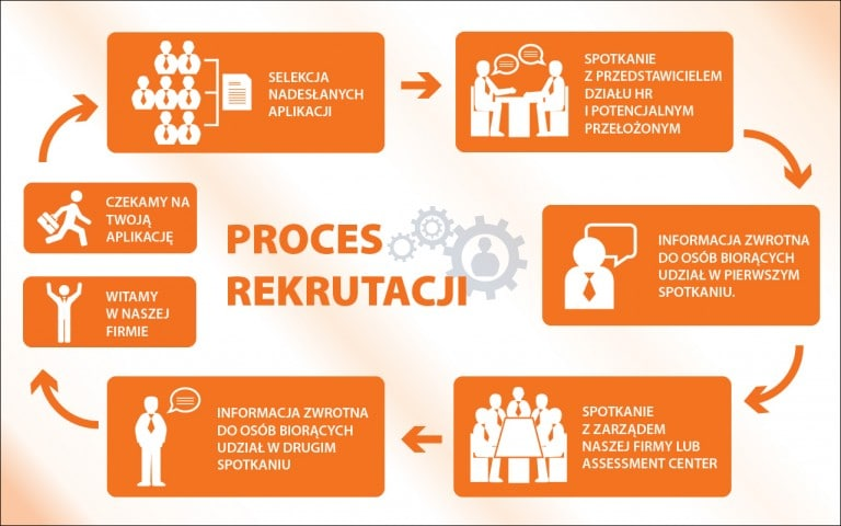 infografika procesy