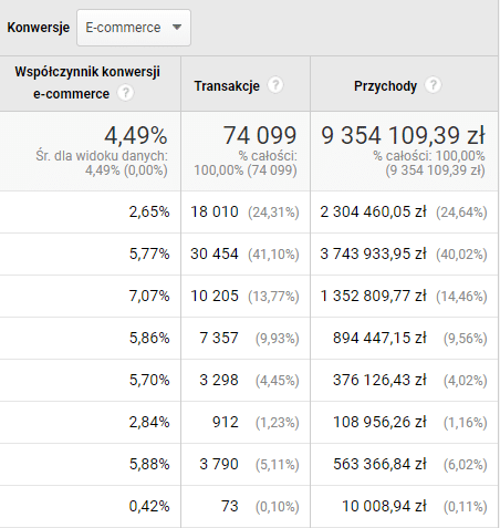 dane na temat konwersji z Google Analytics