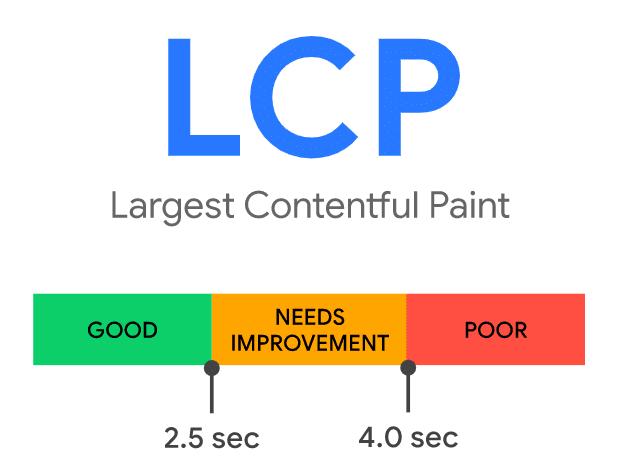LCP - wskaźnik, mierzący czas renderowania największego elementu