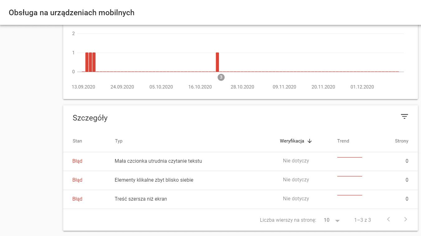 """Raport """"Urządzenia mobilne"""" w Google Search Console"""