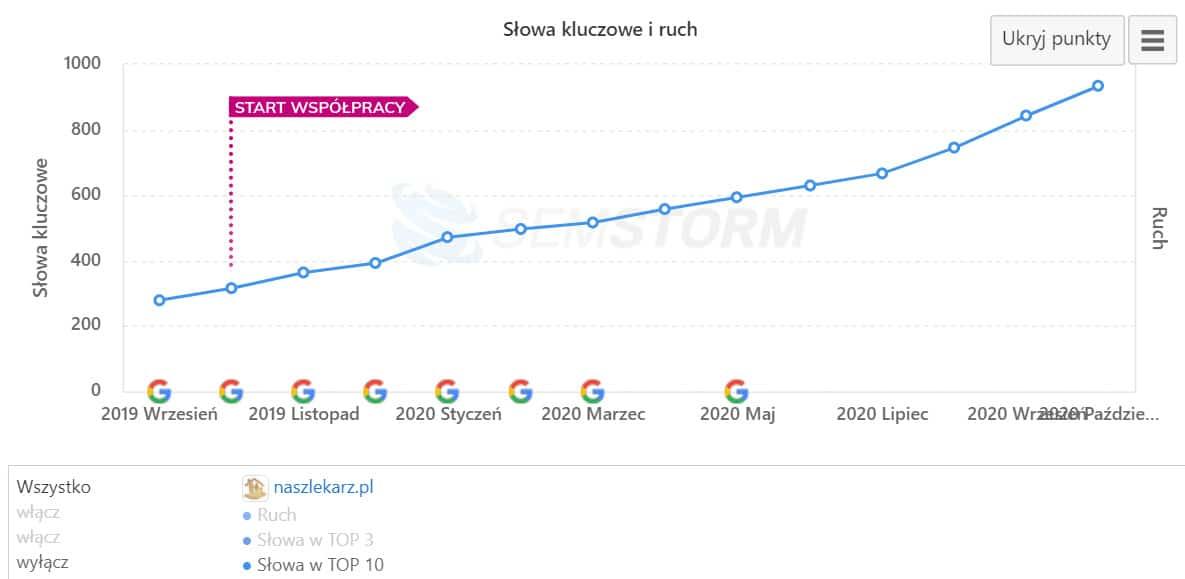 Case study strony naszlekarz.pl