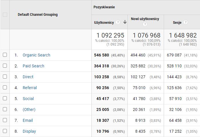 dane na temat pozyskania użytkowników z Google Analytics
