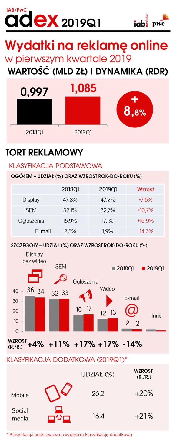 udział SEM w wydatkach na reklamę w Polsce