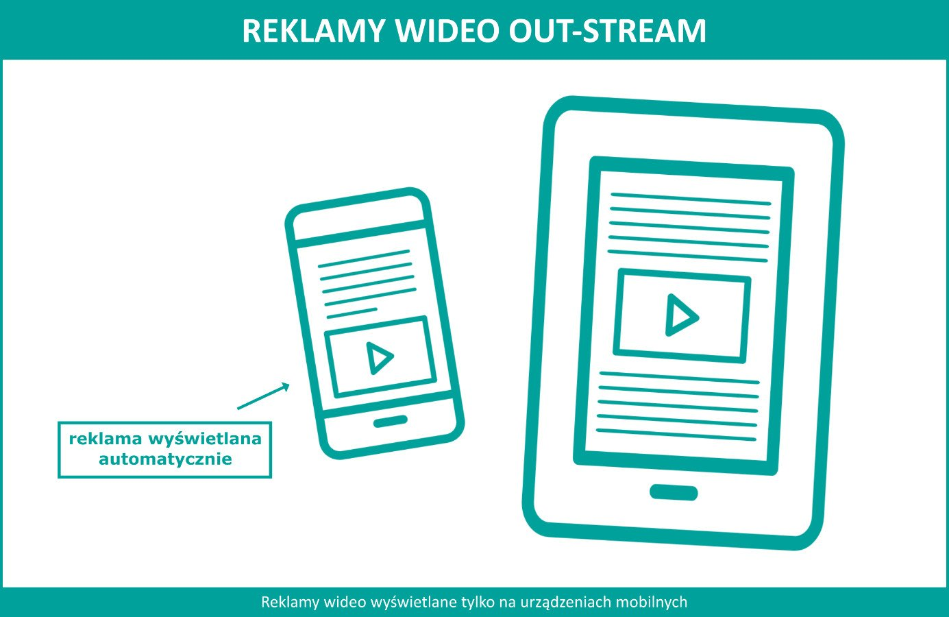 Reklama na YT - Wideo Out-Stream