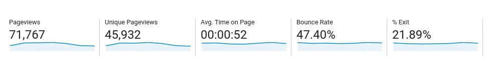 wskaźnik odrzuceń widoczny w Google Analytics
