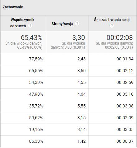 dane na temat zachowania użytkowników z Google Analytics